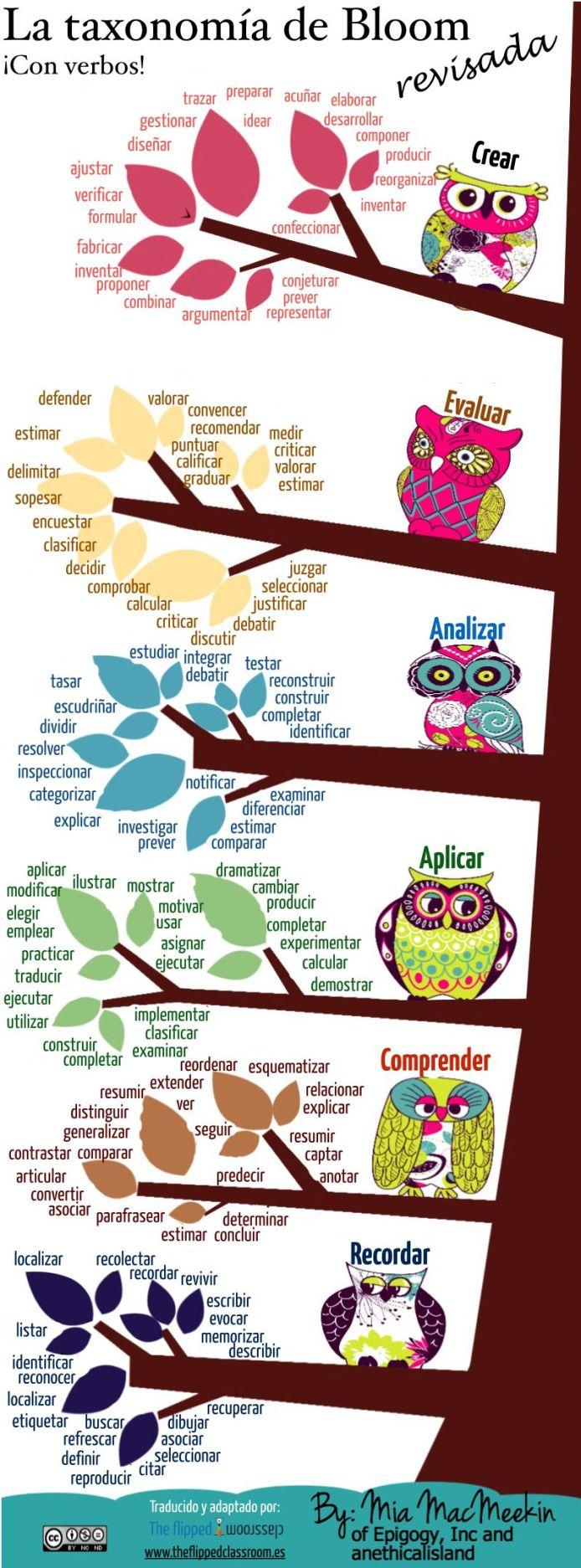 TaxonomíaBloomVerbosRevisados-Infografía-BlogGesvin