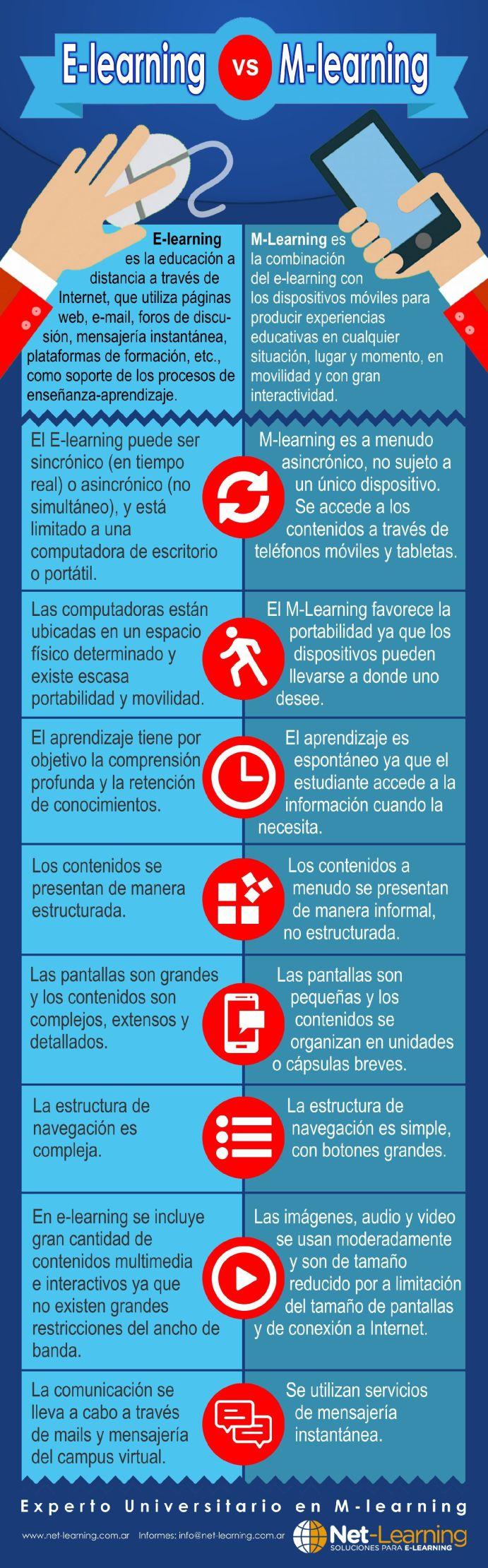18DiferenciaseLearningmLearning-Infografía-BlogGesvin