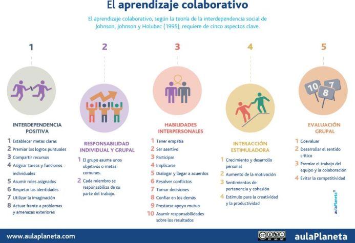 AprendizajeColaborativo5AspectosClave-Infografía-BlogGesvin
