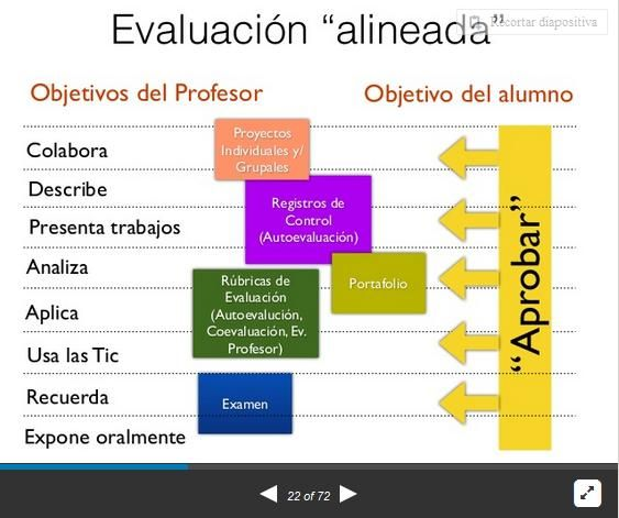 CómoEvaluarCompetenciasSigloXXI-Presentación-BlogGesvin