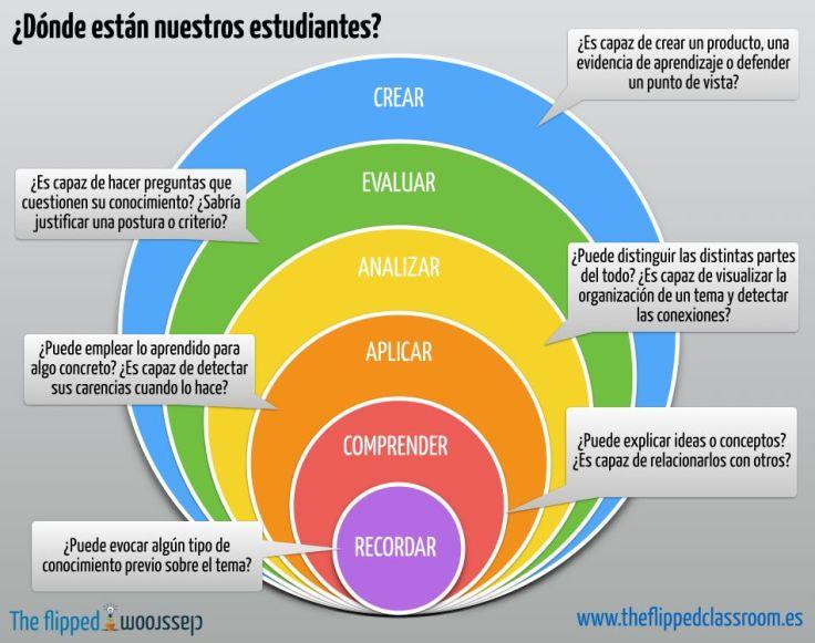 EvidenciasAprendizajeTaxonomíaBloom-Infografía-BlogGesvin