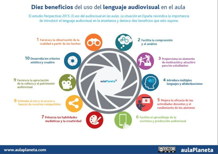 LenguajeAudiovisual10BeneficiosTuClase-Artículo-BlogGesvin