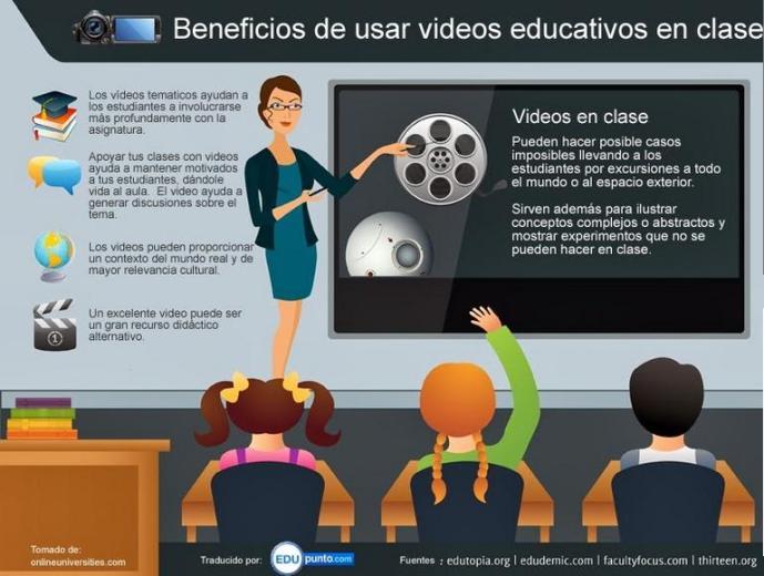 15EjemplosUsoDidácticoVideoAula-Artículo-BlogGesvin