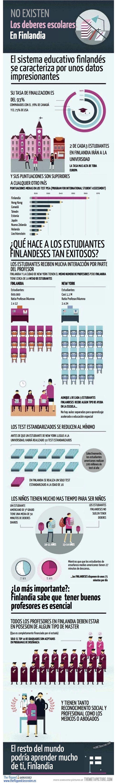 9ReferenciasDestacablesEducaciónFinlandia-Infografía-BlogGesvin