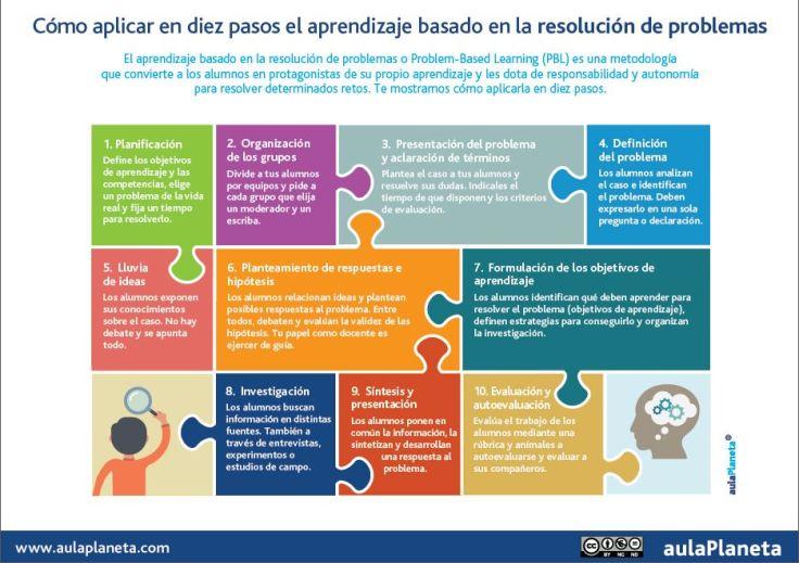 AprendizajeBasadoProblemas10PasosAplicarlo-Artículo-BlogGesvin