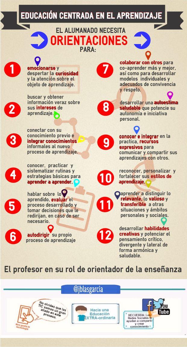 EducaciónCentradaAprendizaje12AspectosConsiderar-Artículo-BlogGesvin