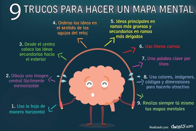 MapasMentales9TrucosParaElaborarlas-Infografía-BlogGesvin