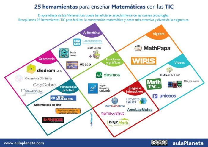 ActividadesMatemáticas25HerramientasTICAula-Artículo-BlogGesvin