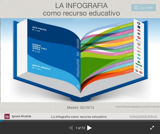 InfografíasRecursosEducativos-Presentación-BlogGesvin