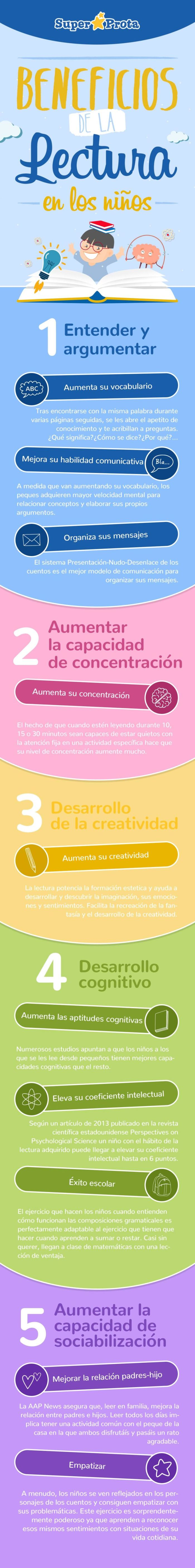 5BeneficiosLecturaNiños-Infografía-BlogGesvin