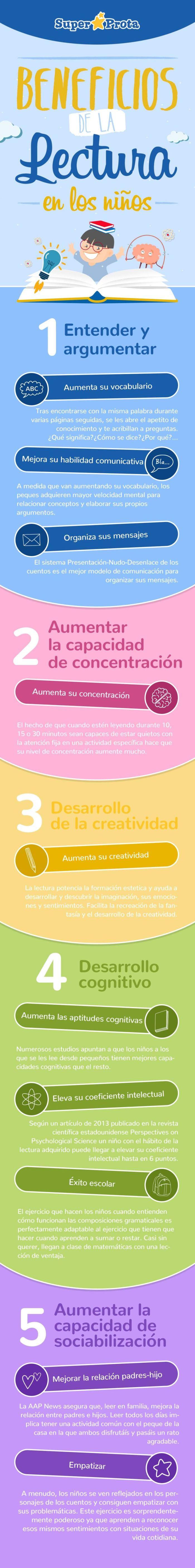 5BeneficiosLecturaNiños-Infografía-BlogGesvin