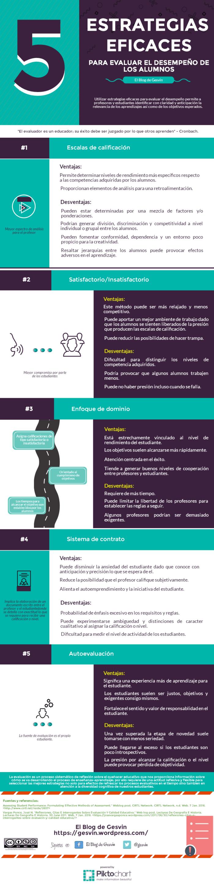 5EstrategiasEficacesEvaluarEstudiantes-Infografía-BlogGesvin