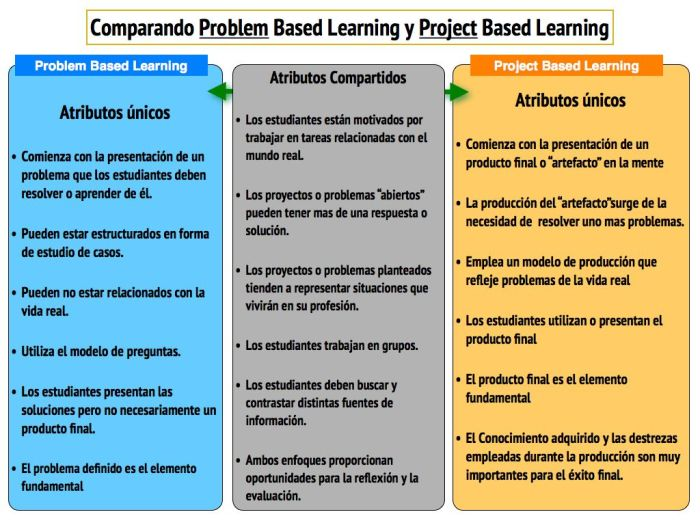 AprendizajeProblemasVsAprendizajeProyectos-Infografía-BlogGesvin