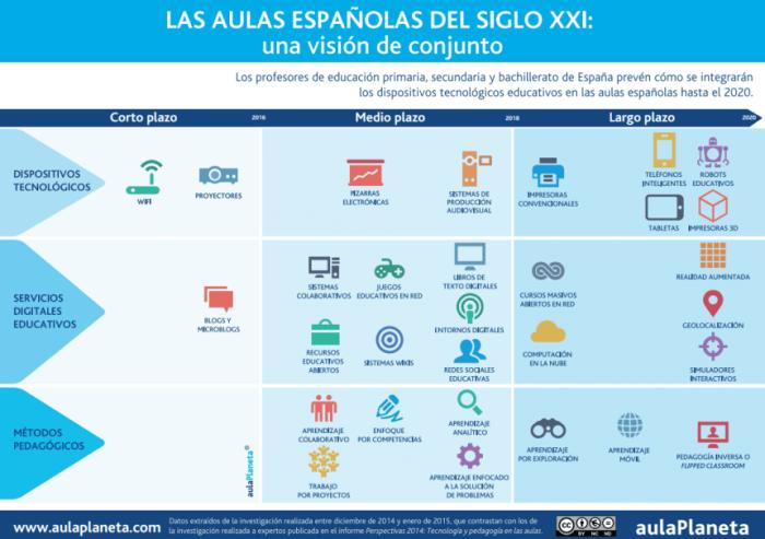 AulasEspañolasCómoEvolucionarPedagogíaTecnologíaSigloXXI-Infografía-BlogGesvin