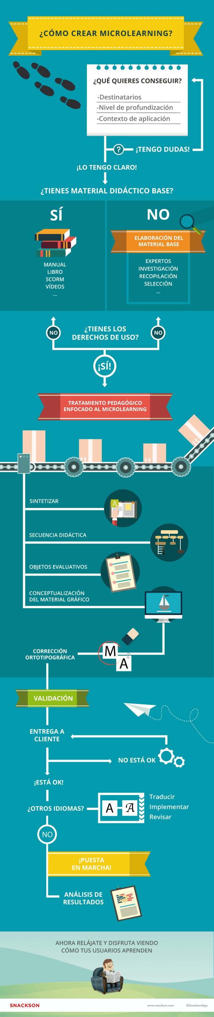 CreandoMicroAprendizajesFlujogramaProceso-Infografía-BlogGesvin