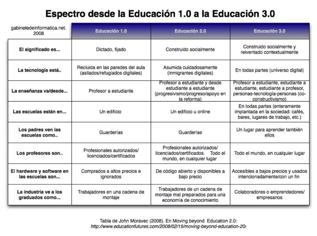 De la Educación 1.0 a la Educación 3.0 – Impacto de la Tecnología ...