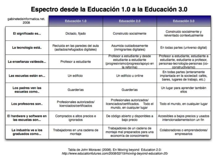 DeEducación10Educación30ImpactoTecnología-Infografía-BlogGesvin