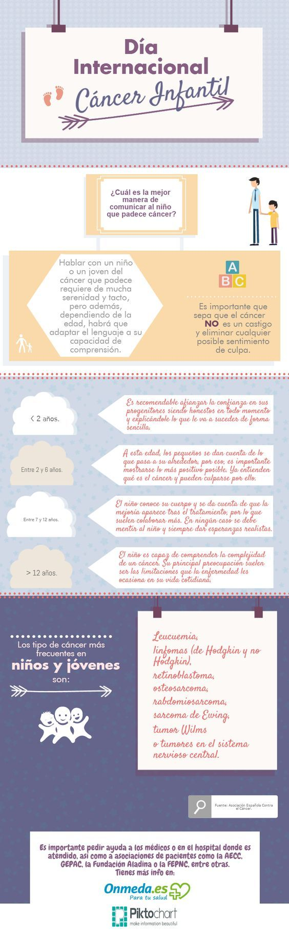 DiaMundialCáncerConsejosEnfrentarloNiños-Infografía-BlogGesvin