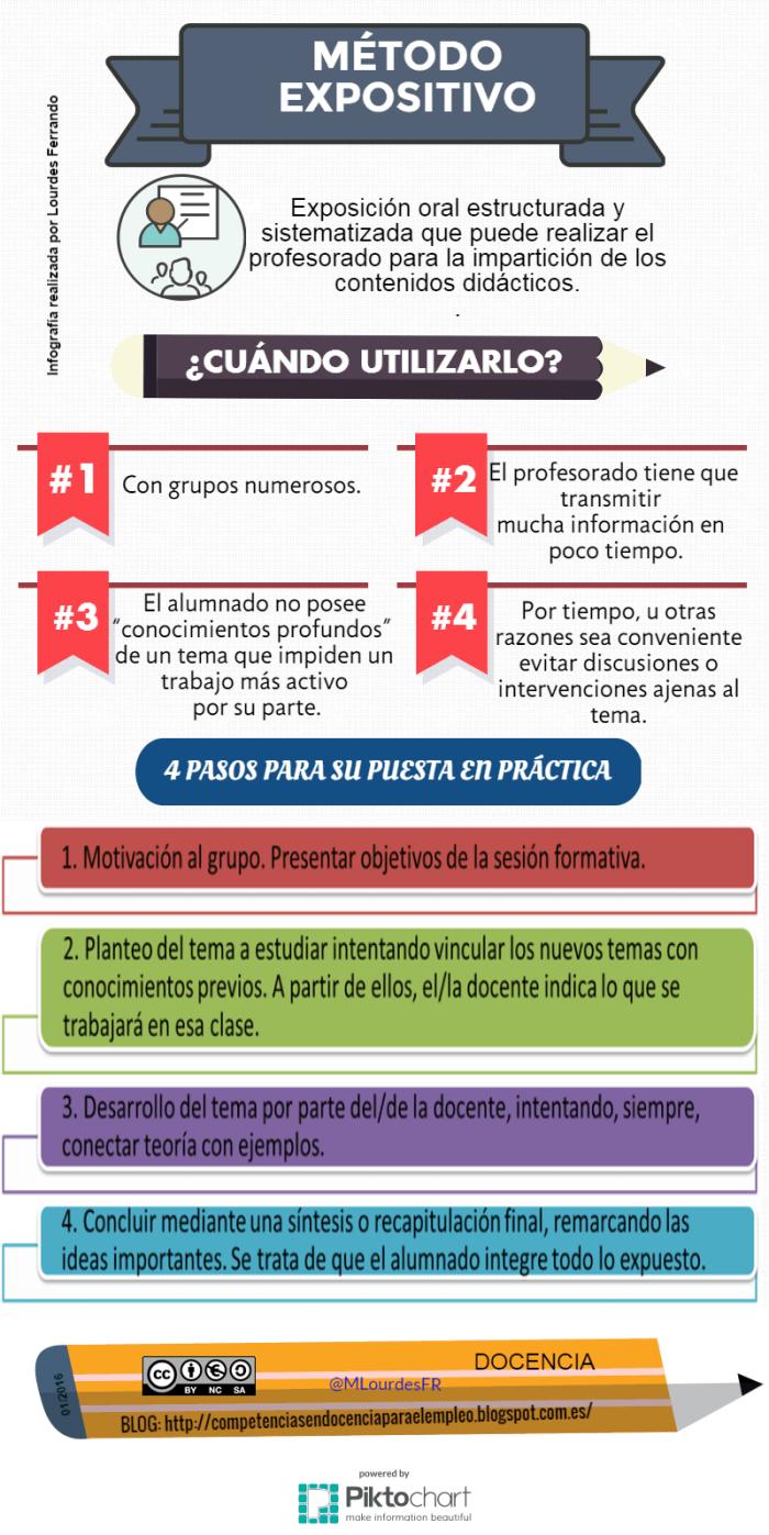 MetodoExpositivoCuándoUtilizarlo-Artículo-BlogGesvin