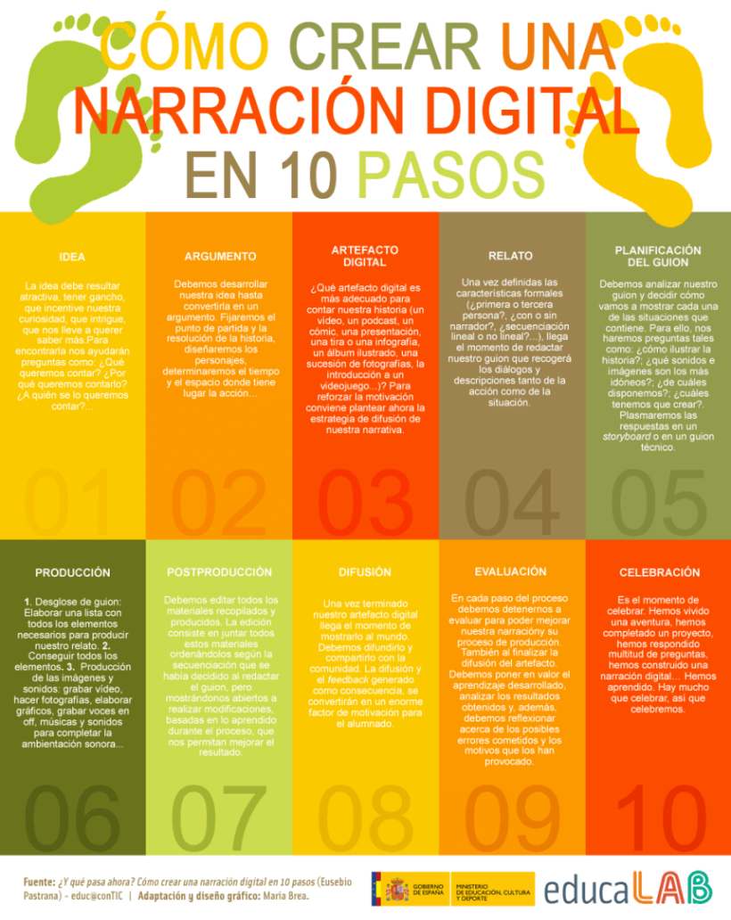 NarraciónDigitalUnModelo10Pasos-Infografía-BlogGesvin