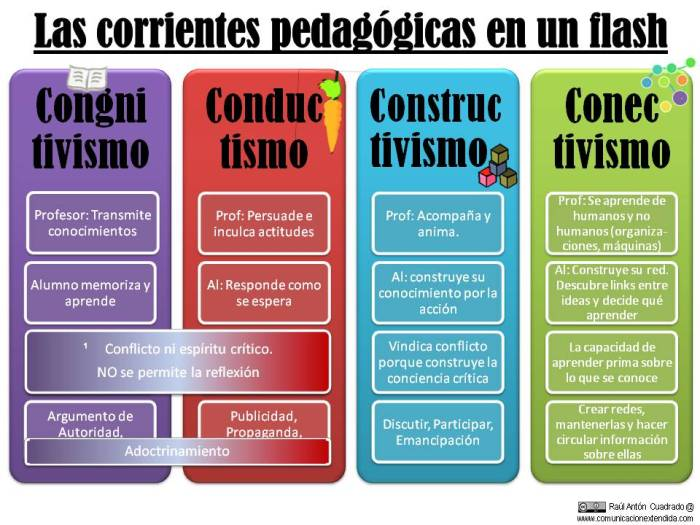 4CorrientesPedagógicasPrincipalesCaracterísticas-Infografía-BlogGesvin