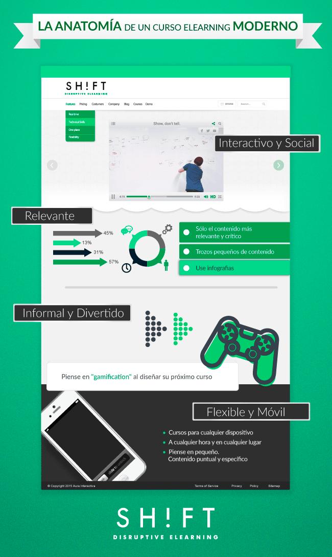 AnatomíaCursoeLearning-Infografía-BlogGesvin