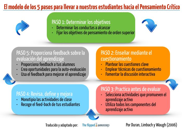5PasosPromoverPensamientoCríticoAlumnos-Infografía-BlogGesvin