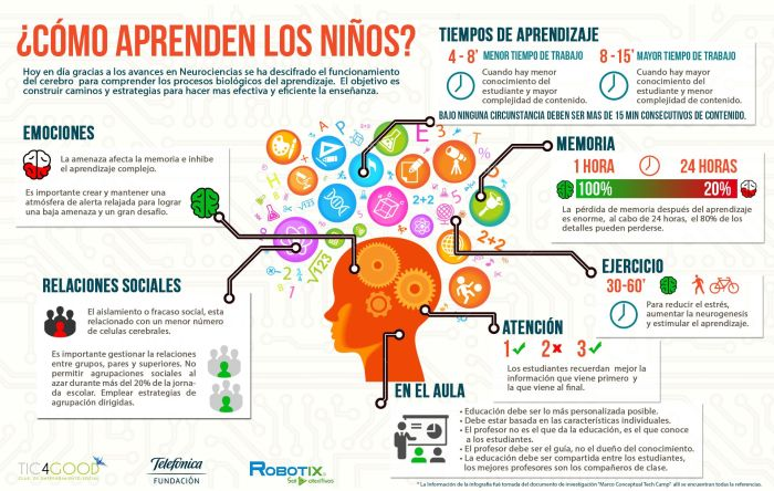 ComoAprendenAlumnosProcesosBiológicosAprendizaje-Infografía-BlogGesvin
