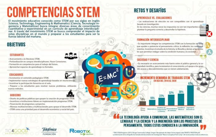 CompetenciasSTEMDesafíosAprendizajeInterdisciplinar-Infografía-BlogGesvin