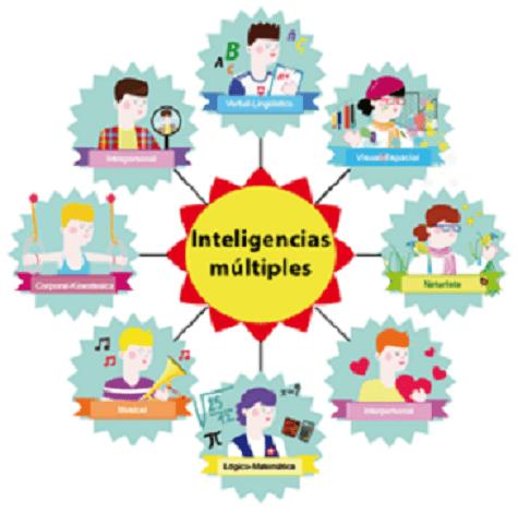 InteligenciasMúltiplesAulaActividadesPropuestas-Artículo-BlogGesvin