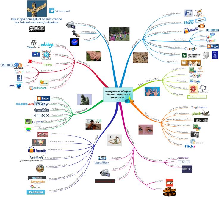 InteligenciasMúltiplesMapaMentalRecursosTICDesarrollarlas-Infografía-BlogGesvin