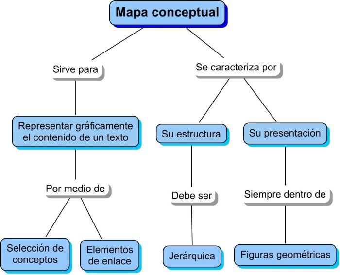 MapasConceptualesApoyandoAprendizajeNiños-Artículo-BlogGesvin