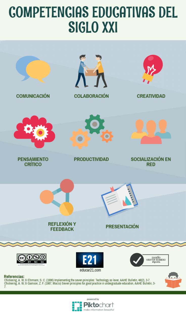 8CompetenciasEducativasSigloXXI-Infografía-Educar21