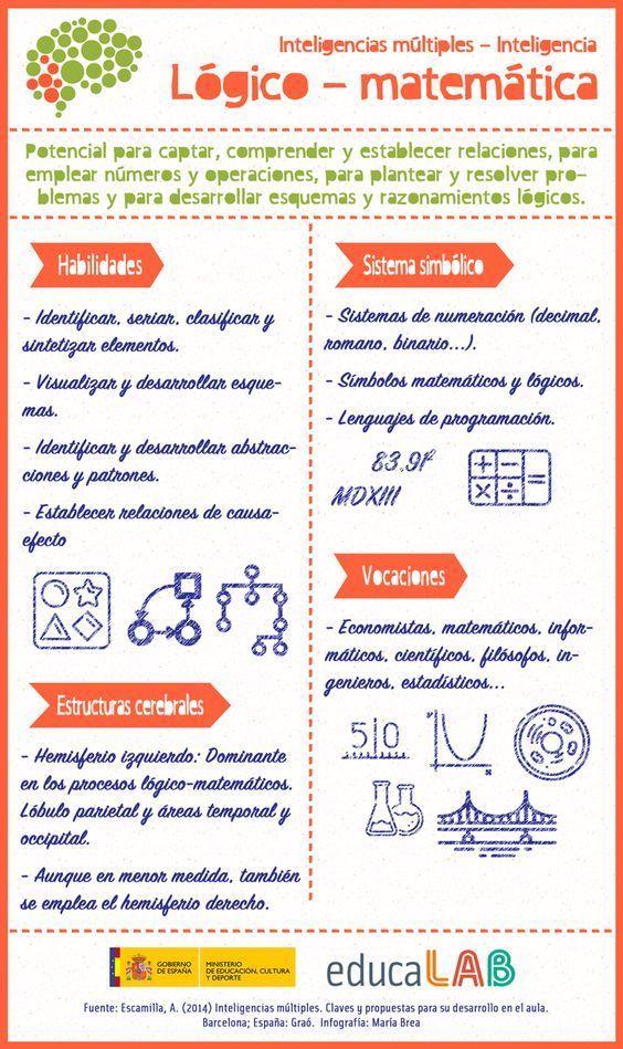 InteligenciaLógicoMatemáticaInteligenciasMúltiples-Infografía-BlogGesvin