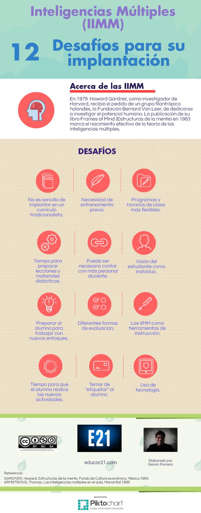 InteligenciasMúlitples-12DesafíosImplantación-Infografía-Educar21