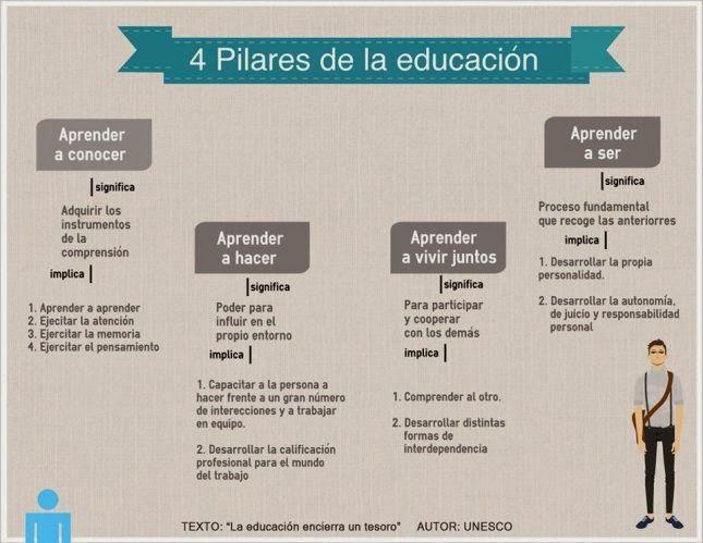 Los4SoportesFundamentalesEducaciónUNESCO-Infografía-BlogGesvin