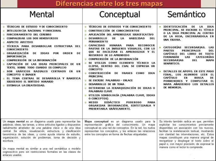 MapaMentalConceptualSemánticoConfrontandoCaracterísticas-Infografía-BlogGesvin