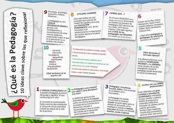 Pedagogía10InteresantesApuntes-Infografía-BlogGesvin