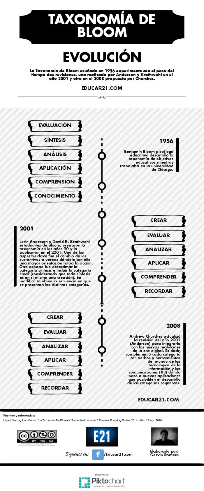 TaxonomíaBloomRevisionesTiempo-Infografía-Educar21