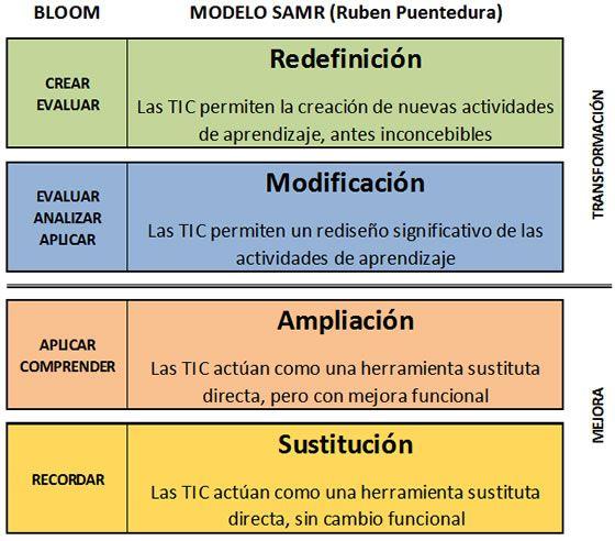 TaxonomíaBloomSAMRModeloIntegración-Infografía-BlogGesvin