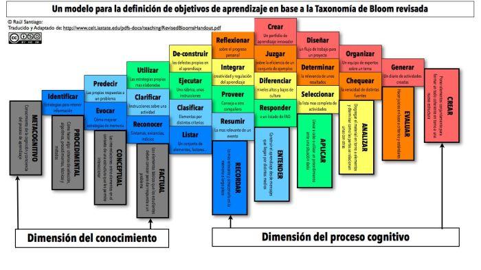 TaxonomíaRevisadaBloomModeloDefinirObjetivosAprendizaje-Infografía-BlogGesvin