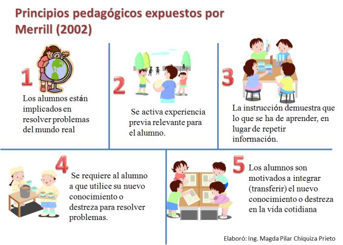 5PrincipiosPedagógicosEnfoquesFacilitarAprendizaje-Artículo-BlogGesvin