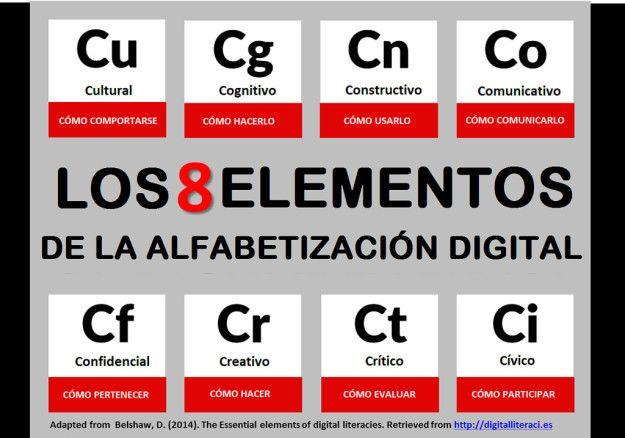 AlfabetizaciónDigitalMarcosModelos-Artículo-BlogGesvin