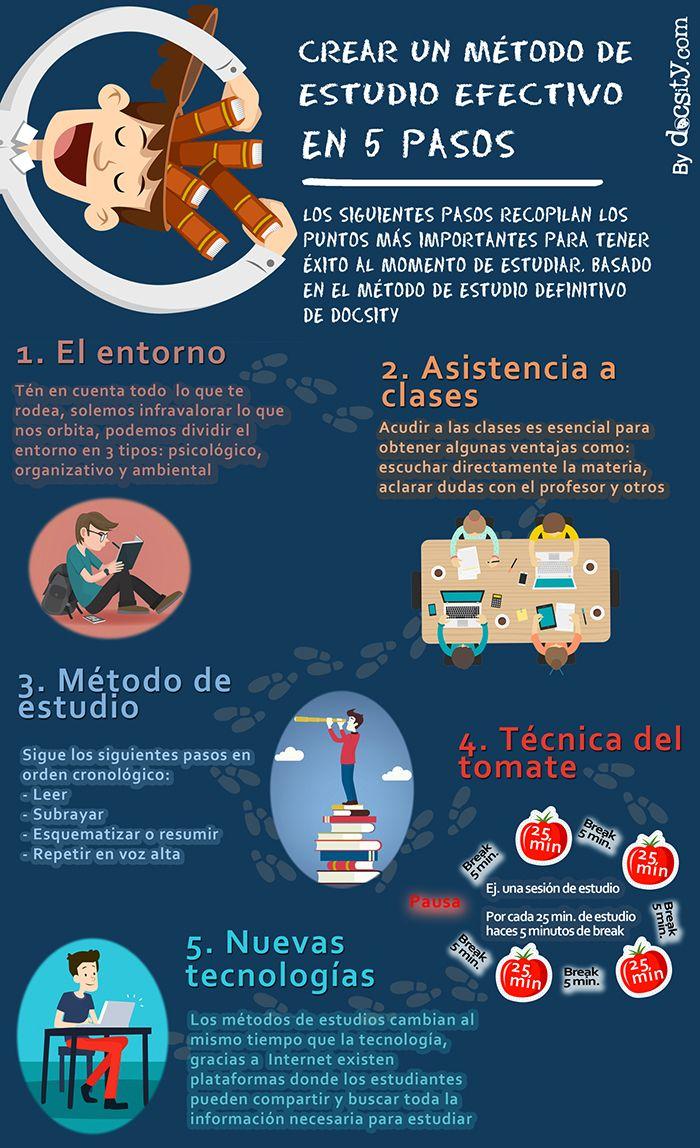5PasosLograrMétodoEfectivoEstudio-Artículo-BlogGesvin
