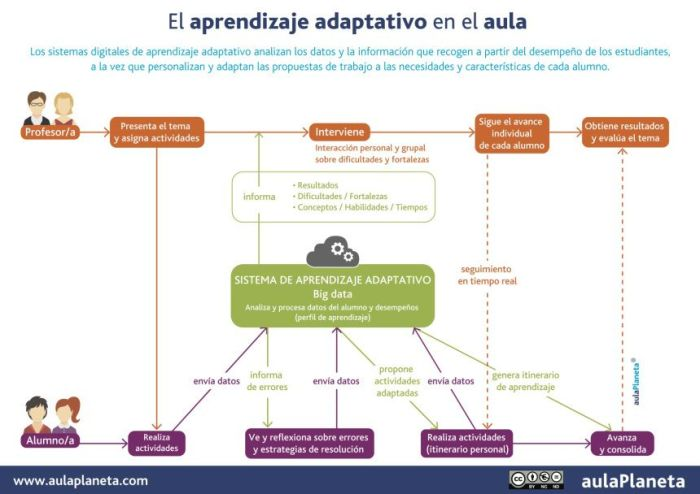 AprendizajeAdaptativoAnálisisPersonalizaciónAprendizaje-Infografia-BlogGesvin