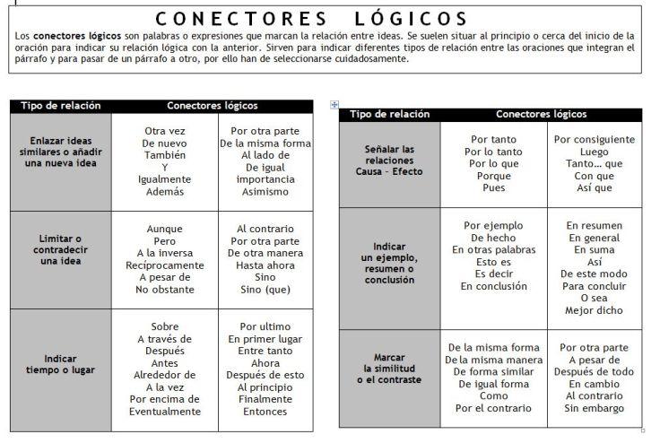 ConectoresLógicosExpresionesEstablecerRelacionesIdeas-Infografía-BlogGesvin