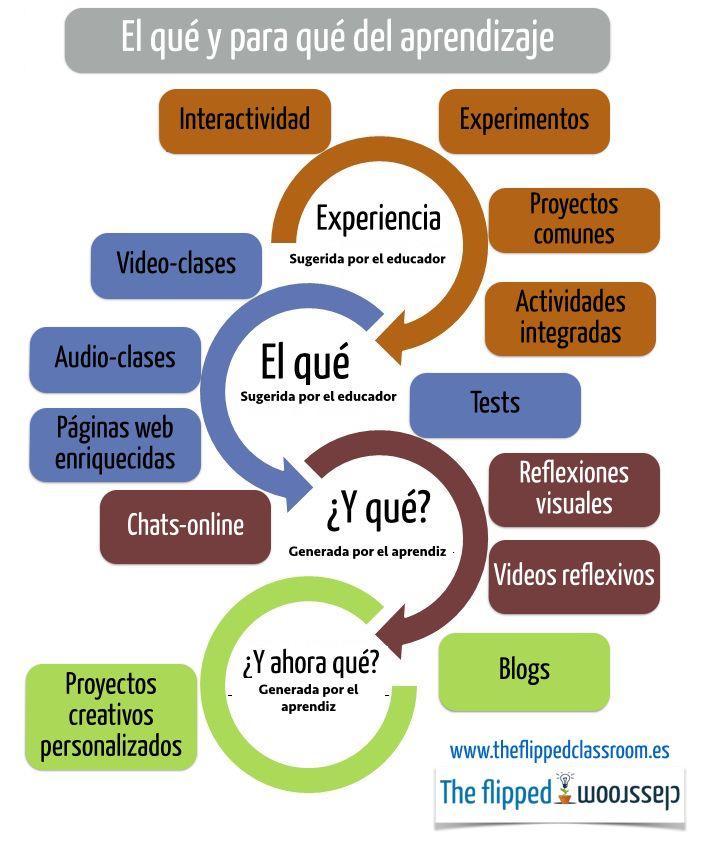Entorno de Aprendizaje para la Construcción del Conocimiento | Infografía