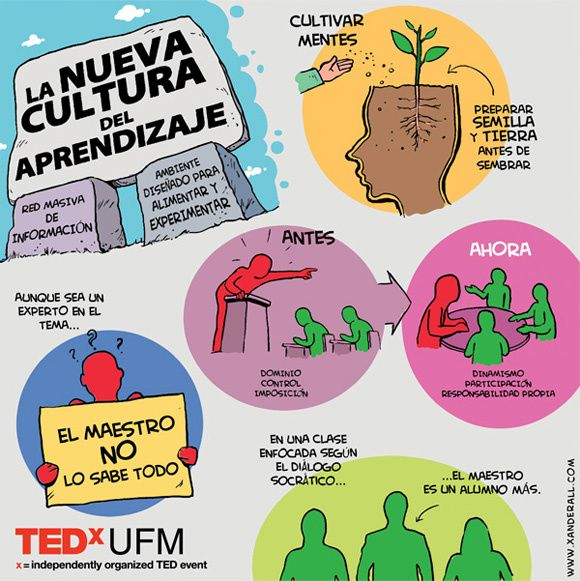 NuevaCulturaAprendizajeEnfoqueSigloXXI-Infografía-BlogGesvin