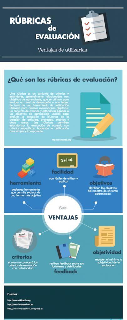 RubricasEvaluación15VentajasUtilizarlas-Infografía-BlogGesvin