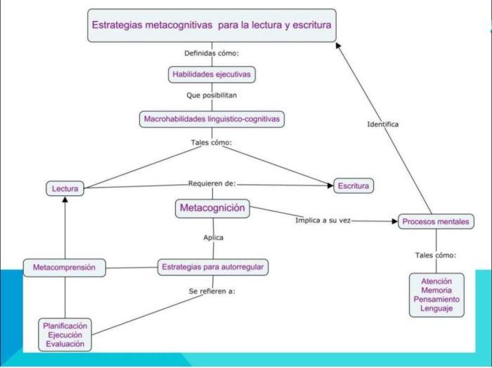 EstrategiasMetacognitivasLecturaEscritura-Presentación-BlogGesvin